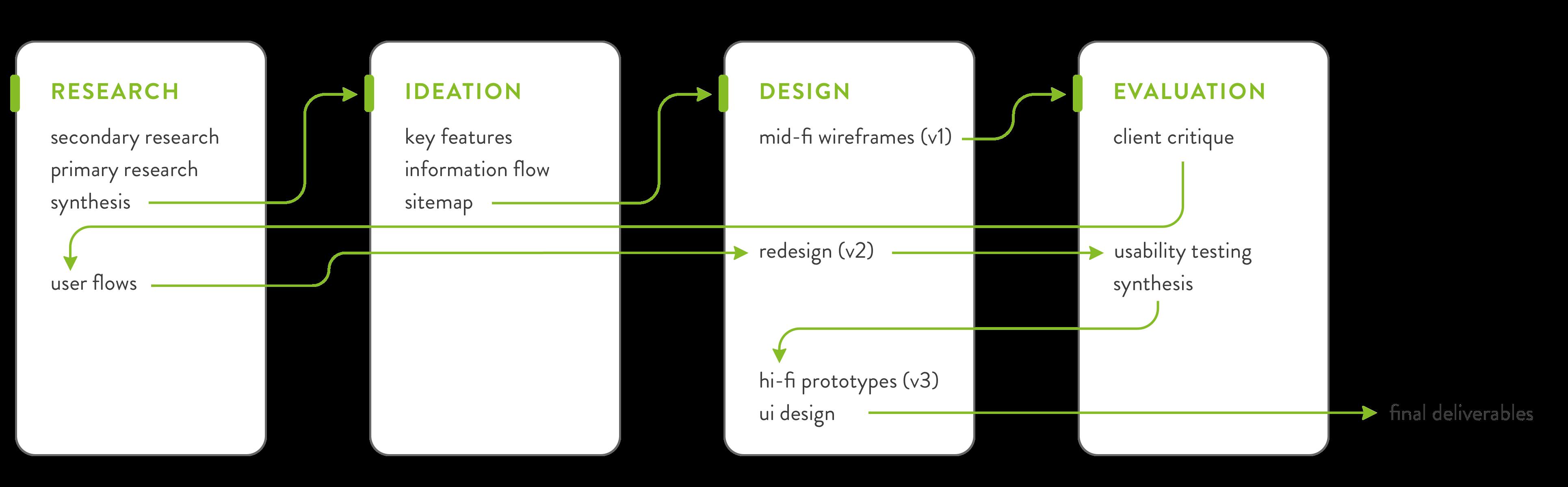 Deloitte-process